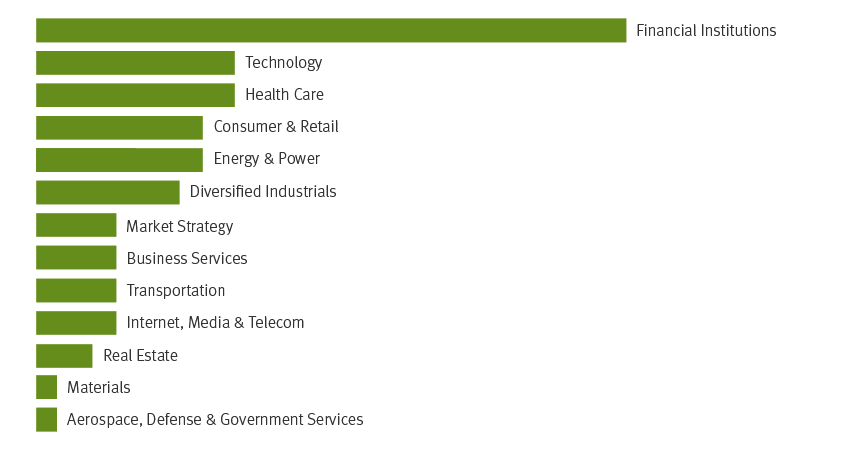 Stifel Award Winning Research - bar graph showing each of the 12 sectors Stifel's analysts focus on and the number of analysts that focus on that sector
