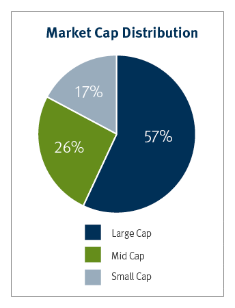 Stifel Award Winning Research - pie chart of the Market Cap Distribution of 57%, Large Cap, 26% mid cap, and 17% Small Cap